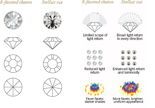 STELLUX™ vs 8-faceted Crystal